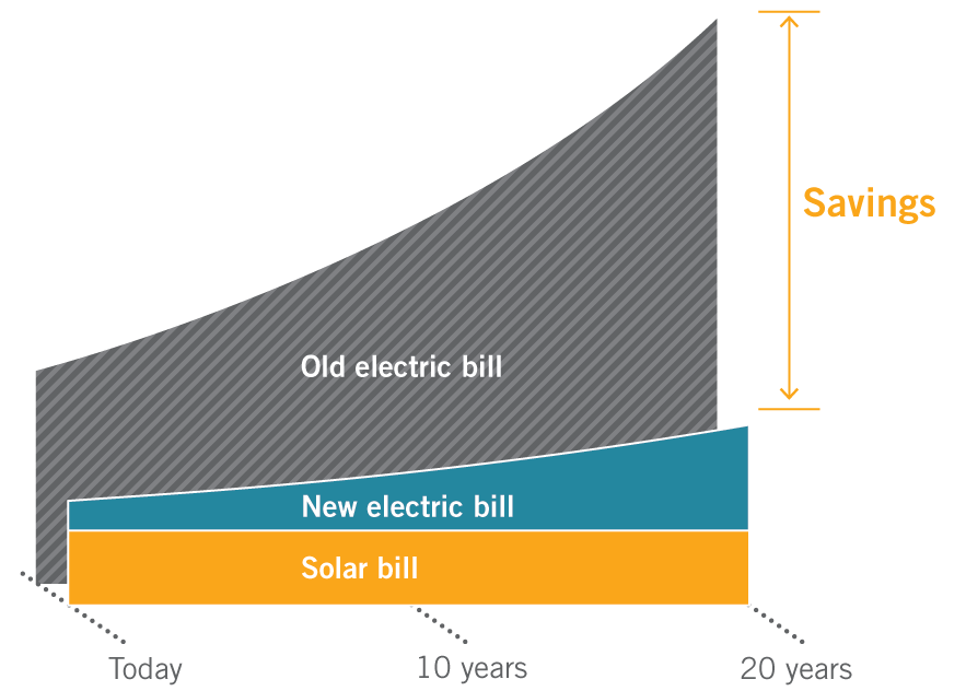 If You Can Afford Your Electric Bill You Can Afford Solar